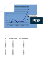Comparision Between Prices of Copper and Aluminium