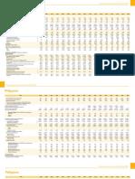 Key Indicators Philippines