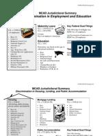 MCAD Jurisdictional Summary - Employment & Education& Housing