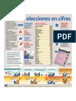 Las Elecciones en Cifras