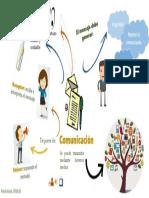 Mapa Mental Comunicación