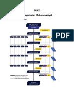 Bab 11 Organisasi Persayrikatan Muhammadiyah