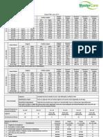 Tabela de Preço Unimed Paulista - PME