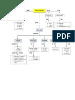 Mapa Conceptual Genero Narrativo Clase 13 de Abril