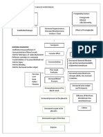 Pathophysiology of Pregnancy Induced Hypertension