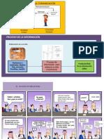 proceso comunicacion