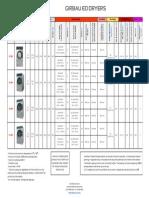 Comercial Services ED Dryers-AUS