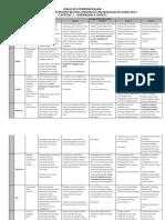 Analisis Bm k1 Percubaan Spm 2017(1)