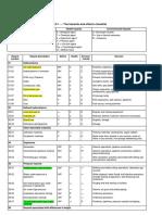 151804157 ISO Hazard Checklist WW IDM Update