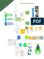 Sistema Nacional de Gestión Ambiental