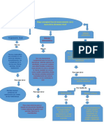 Mapa Conceptual Teoria Desicones