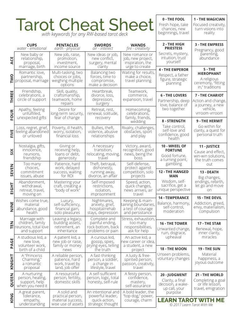 Lt Wm Basic Cheat Sheet | Friendship | Seven Deadly Sins