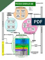 Mapa de Procesos Empresa Tecnología