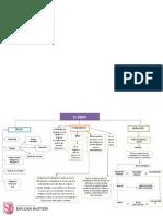 Mapa Fundamento Del Deber