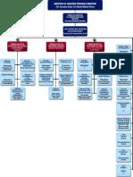 EPU Org Chart