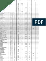 CDCl3 - solventpiekenlijst