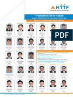 NTTF Top Placement 2015 (1)