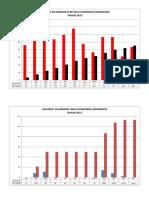 Grafik Bp Gigi, Ukgs, Ukgmd 2015