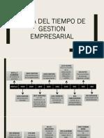 Linea Del Tiempo de La Gestion Empresarial