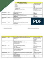 Cuadros de Patología Especial (Laboratorio)