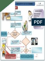 Examen 04.01.16 Protocolo de Acctuación en Caso de Accidentes.