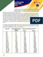 Sistema ISO de Clasificacion d aceites Segun Viscosidad
