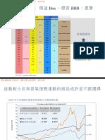 100224_全球投資級別債券基金_未審核
