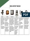 media history timeline
