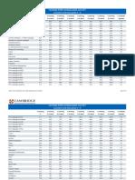 413612 Cambridge Igcse Results Statistics June 2017
