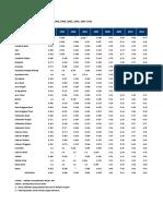 Gini Ratio Menurut Provinsi Tahun 1996, 1999, 2002, 2005, 2007-2013. Derajat Ketidakmerattan Distribusi Penduduk.