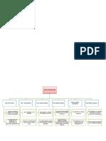 Areas de Brodman Mapa Conceptual