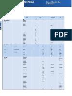 Tabela de equivalência de materiais