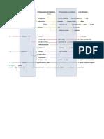 Materia Prima Petroquímica Básica Petroquímica Intermedia Petroquímica Avanzada Uso Principal