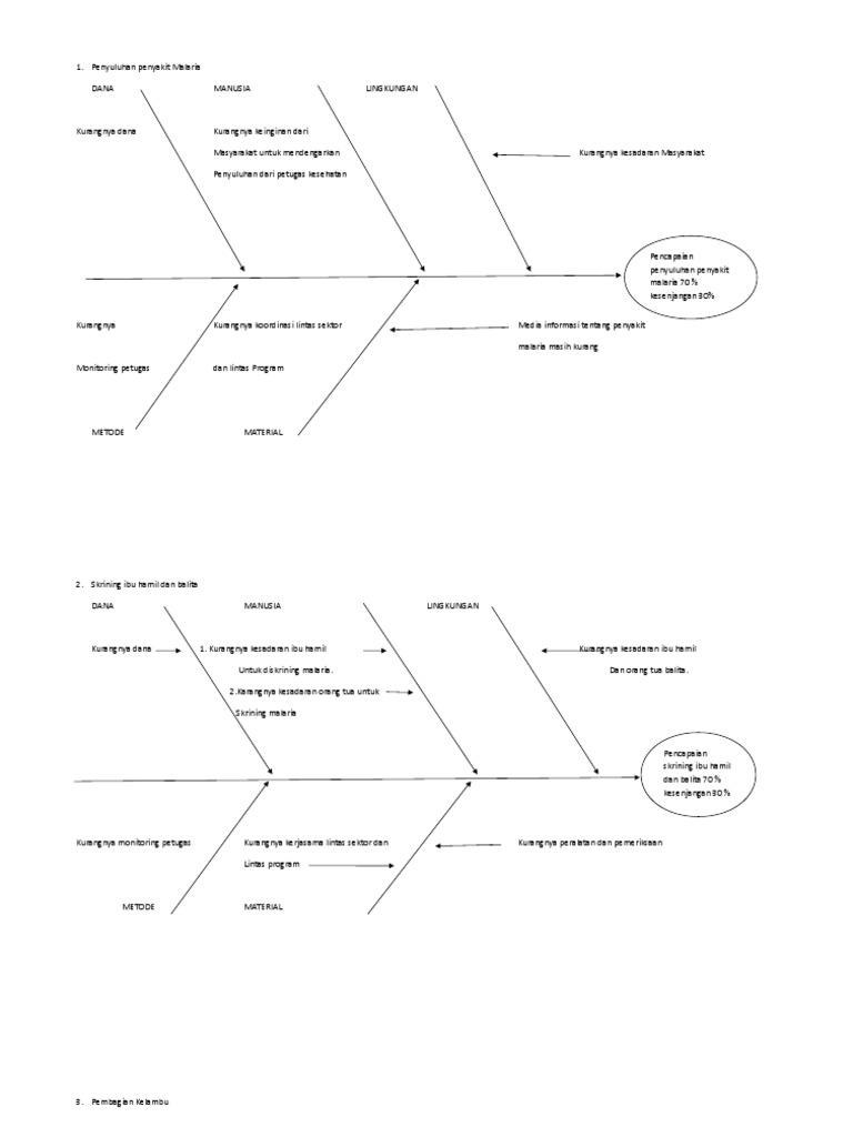 Diagram tulang ikan malaria ccuart Image collections