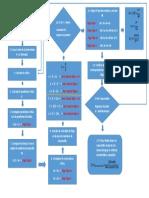 Flujograma Para El Diseño Analitico de Alcantarillas