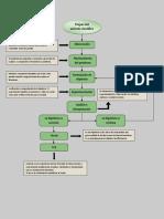 Mapa Conceptual - Metodo Cientifico
