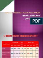 Dialog Prestasi Pill Bahasa Melayu