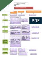 Mapa Conceptual Escuelas de La Administracion