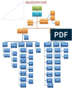 Organisational Chart 12122014