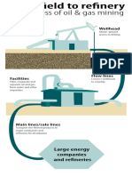 Oil Mining Process