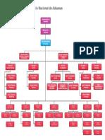 Organigrama Servicio Nacional de Aduanas.pdf