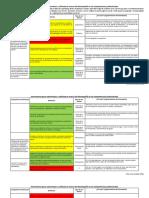Instrumento Para Autoevaluar y Reflexionar Acerca Del Desempeño en Las Competencias Profesionales