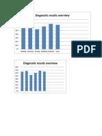 Diagnostic Graph