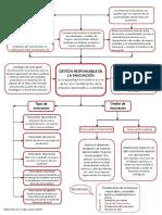 55887901-GESTION-RESPONSABLE-DE-LA-INNOVACION-MAPA-CONCEPTUAL-JL.pdf