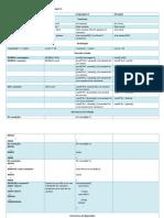 Tabela para tradução de pseudo-códigos para linguagem C.pdf