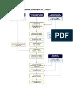 Diagrama de Proceso Del Yogurt-control de Calidad