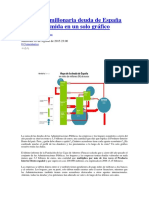 La multimillonaria deuda de España