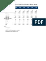 Data BPS Produksi Solar Dan Biodiesel