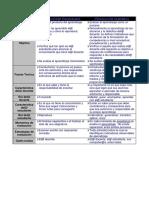 4.j Evaluación Tradicional vs. Evaluación Por Competencias
