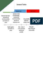 edsc 304 - assessment timeline